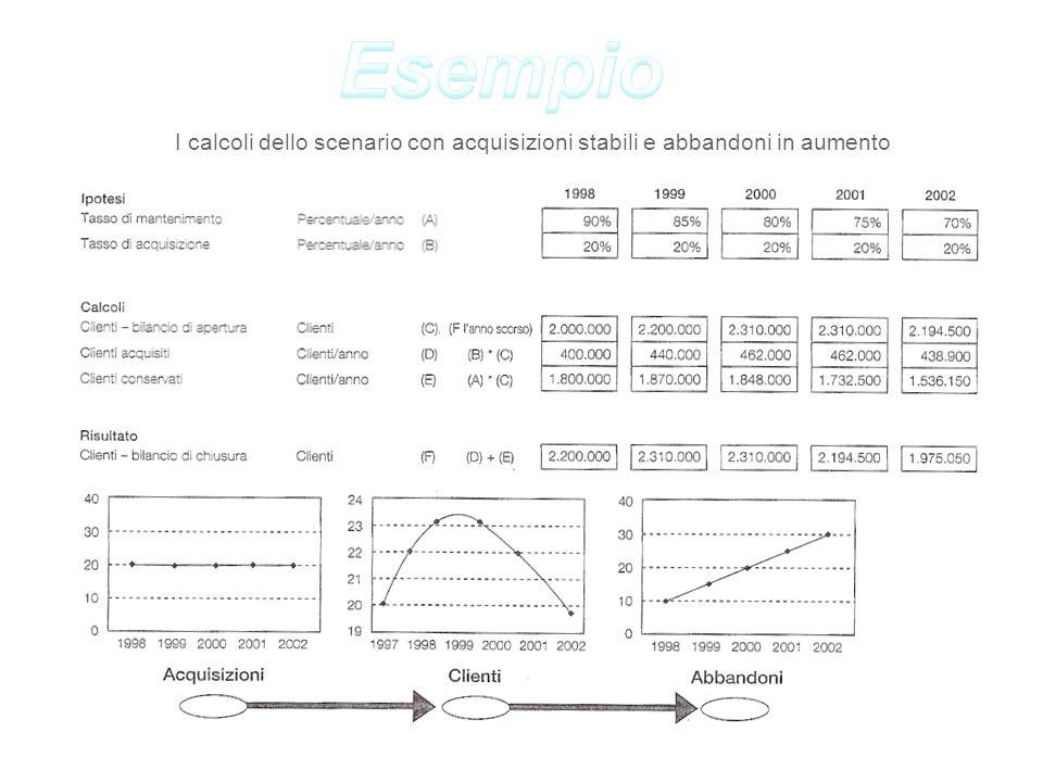 Esempio I calcoli dello scenario con acquisizioni stabili e abbandoni in aumento