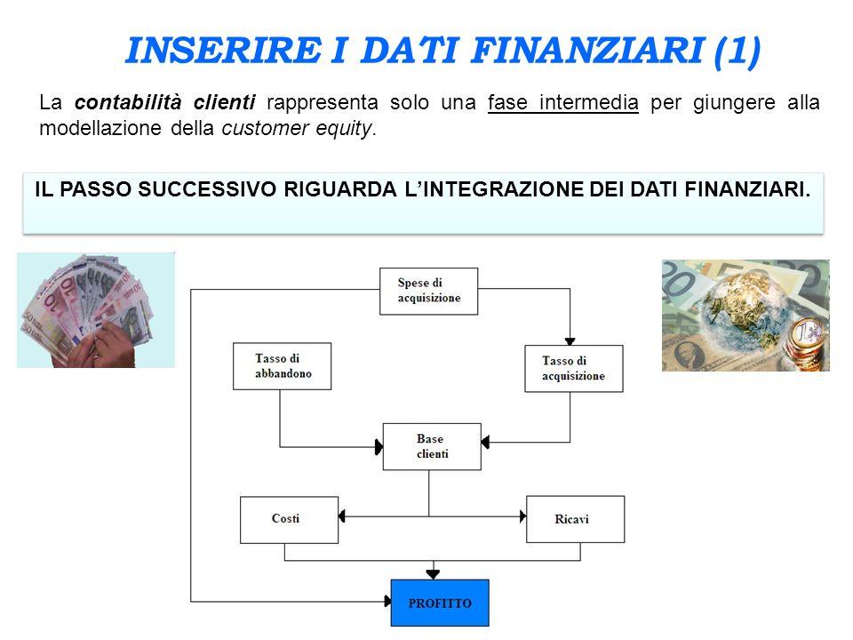 INSERIRE I DATI FINANZIARI (1)