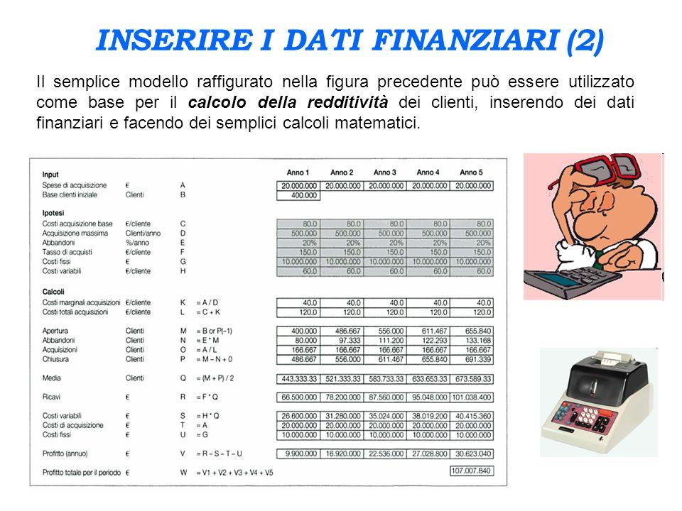 INSERIRE I DATI FINANZIARI (2)