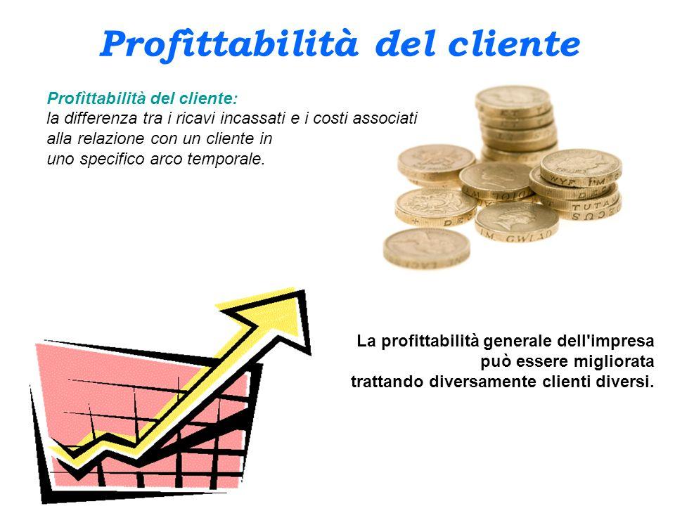 Profìttabilità del cliente