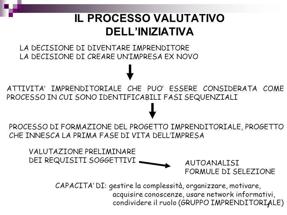 IL PROCESSO VALUTATIVO DELL'INIZIATIVA
