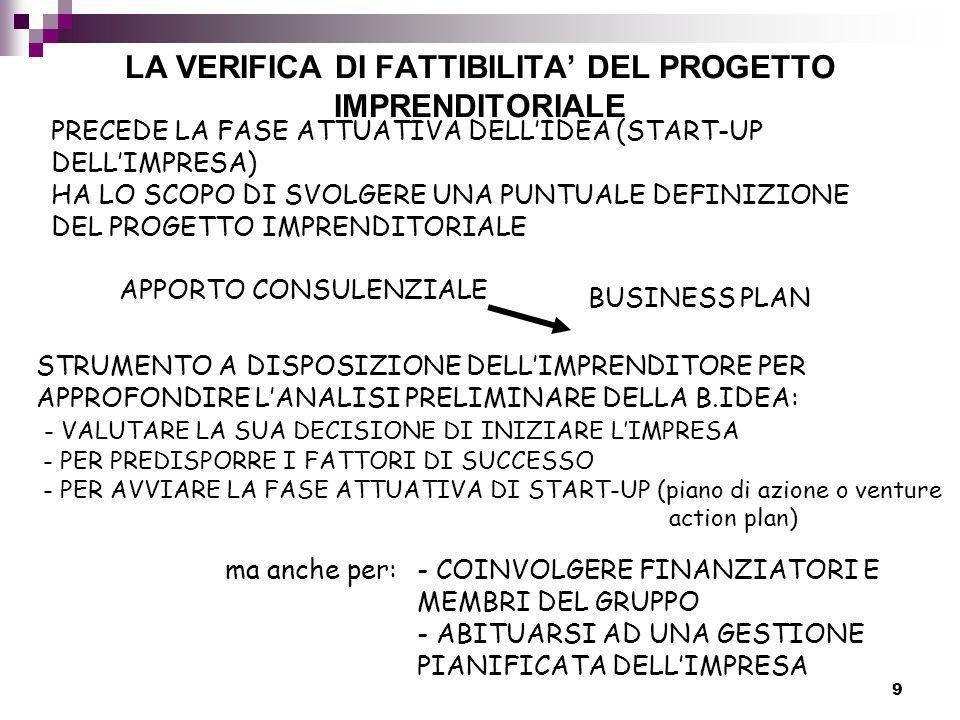 LA VERIFICA DI FATTIBILITA' DEL PROGETTO IMPRENDITORIALE
