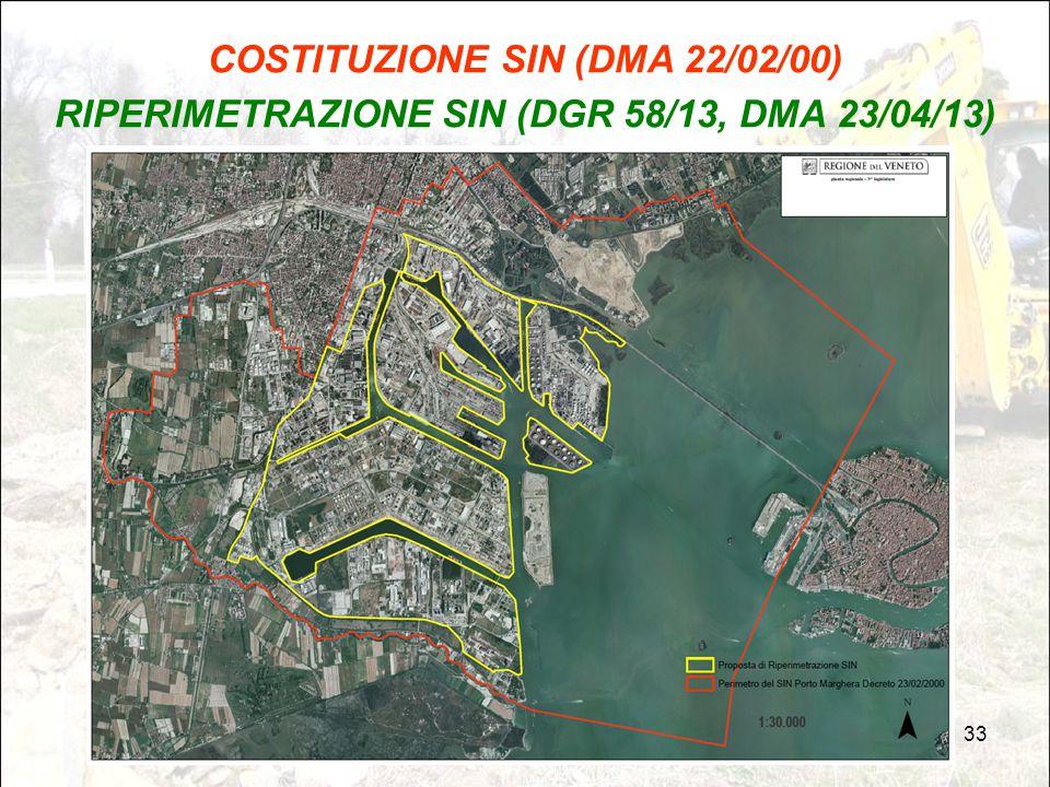 COSTITUZIONE SIN (DMA 22/02/00)