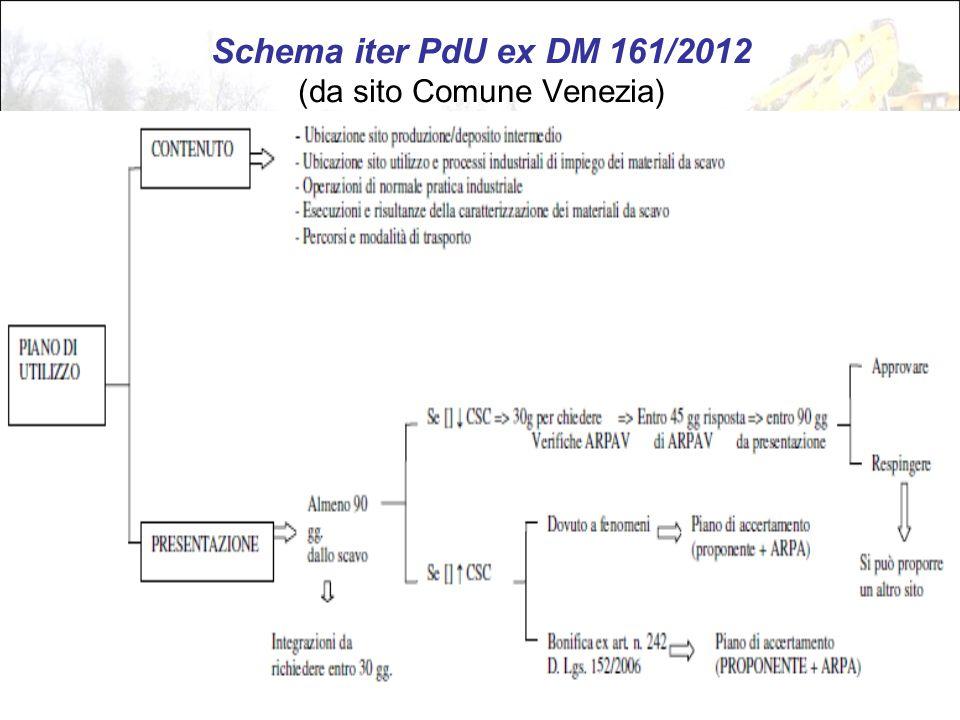 Schema iter PdU ex DM 161/2012 (da sito Comune Venezia)