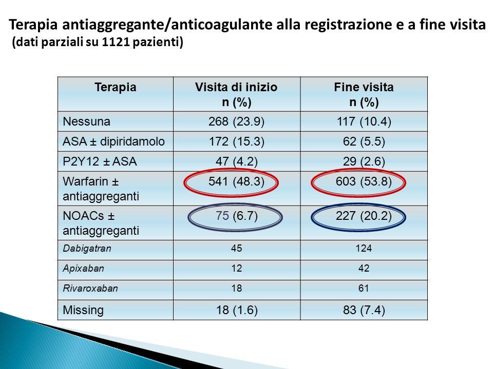 Terapia antiaggregante/anticoagulante alla registrazione e a fine visita