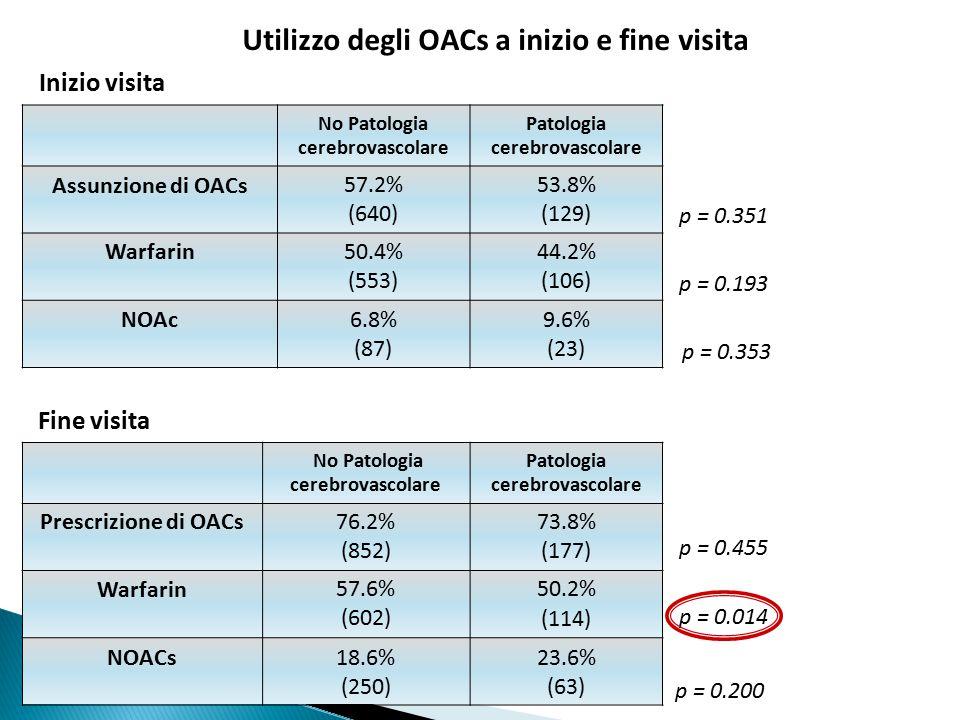 Utilizzo degli OACs a inizio e fine visita