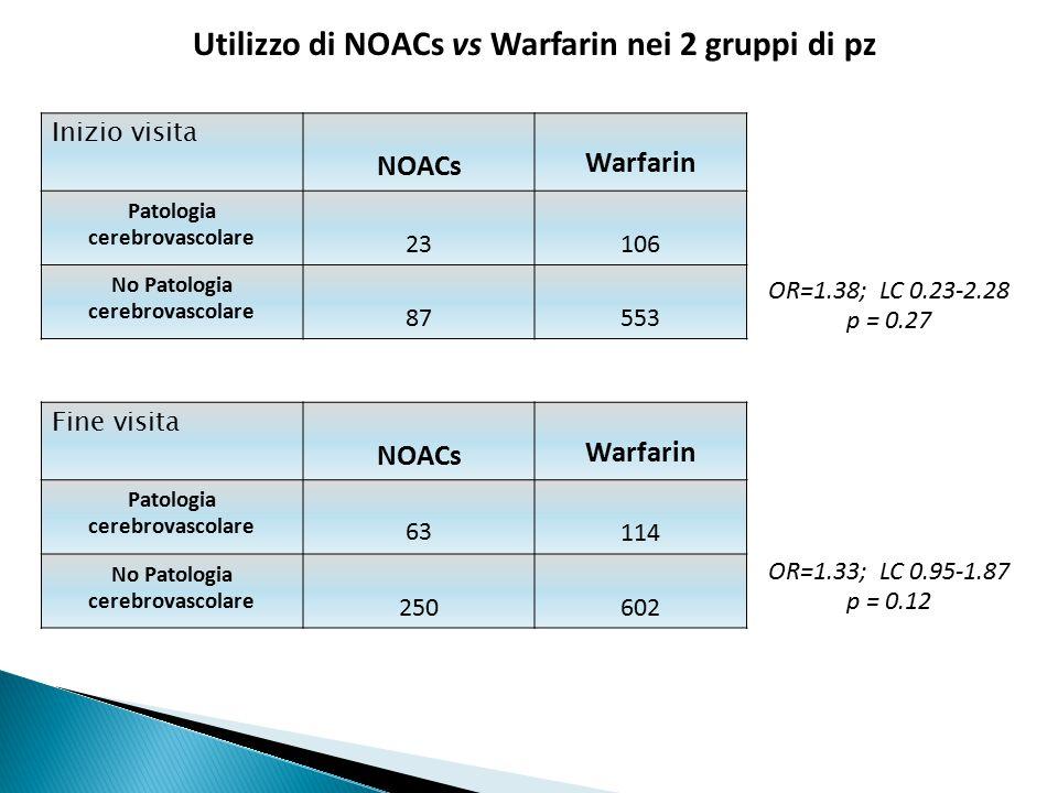 Utilizzo di NOACs vs Warfarin nei 2 gruppi di pz