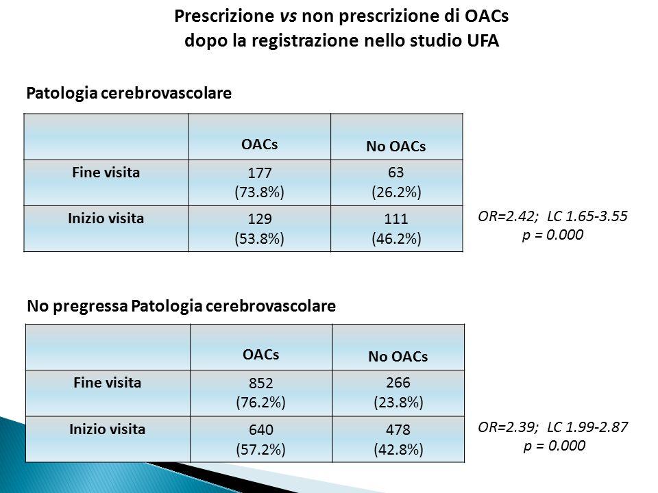 Prescrizione vs non prescrizione di OACs