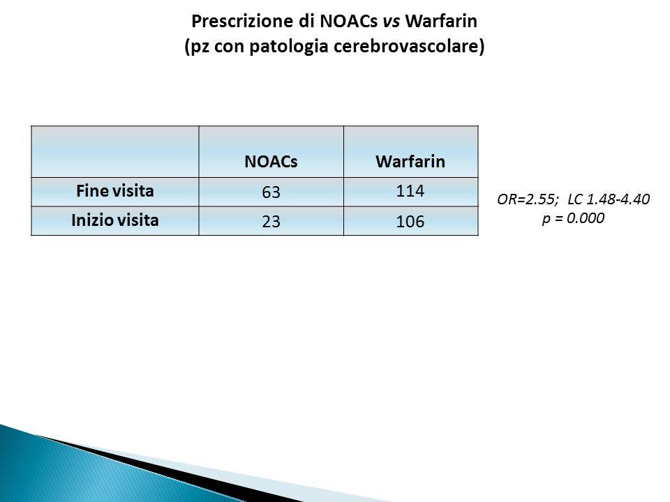 Prescrizione di NOACs vs Warfarin (pz con patologia cerebrovascolare)