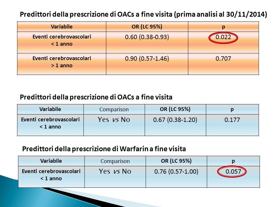 Predittori della prescrizione di OACs a fine visita