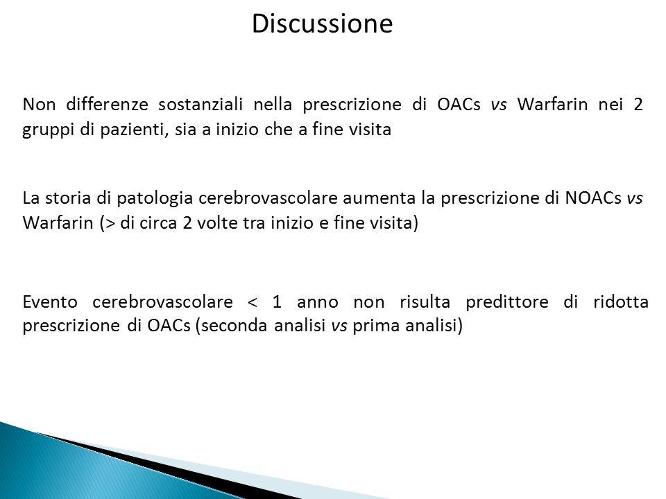 Discussione Non differenze sostanziali nella prescrizione di OACs vs Warfarin nei 2 gruppi di pazienti, sia a inizio che a fine visita.