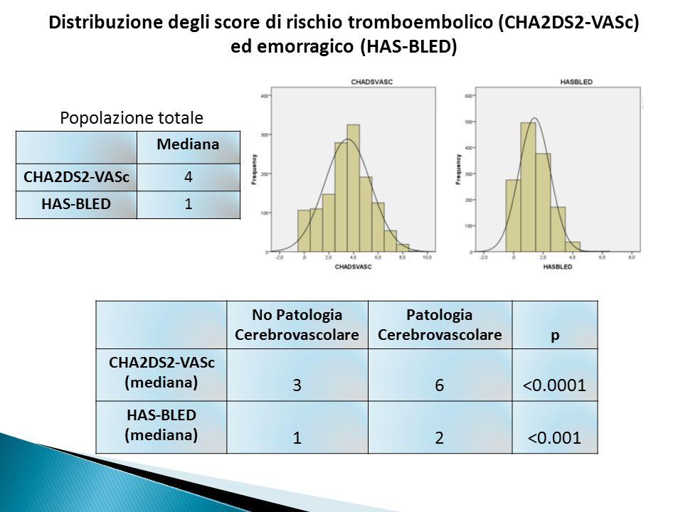 No Patologia Cerebrovascolare Patologia Cerebrovascolare
