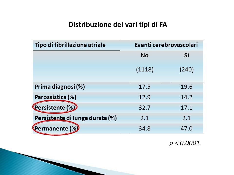 Distribuzione dei vari tipi di FA Eventi cerebrovascolari