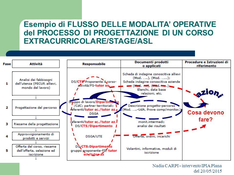 Esempio di FLUSSO DELLE MODALITA' OPERATIVE del PROCESSO DI PROGETTAZIONE DI UN CORSO EXTRACURRICOLARE/STAGE/ASL