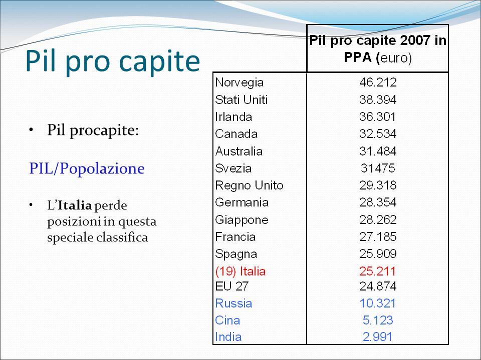 Pil pro capite Pil procapite: PIL/Popolazione