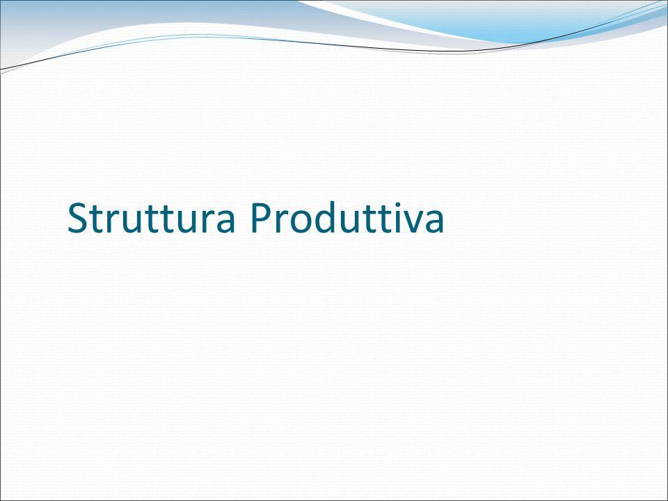 Struttura Produttiva