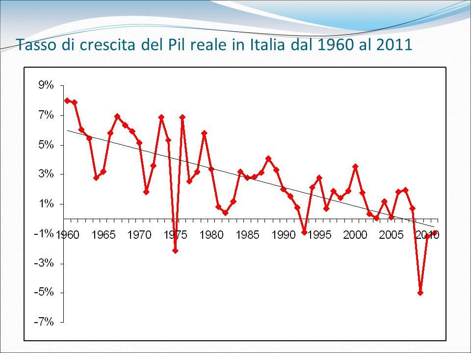 Tasso di crescita del Pil reale in Italia dal 1960 al 2011