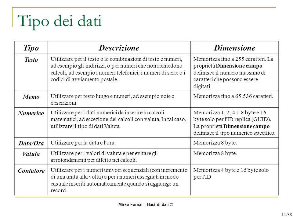 Tipo dei dati Tipo Descrizione Dimensione Testo Memo Numerico Data/Ora