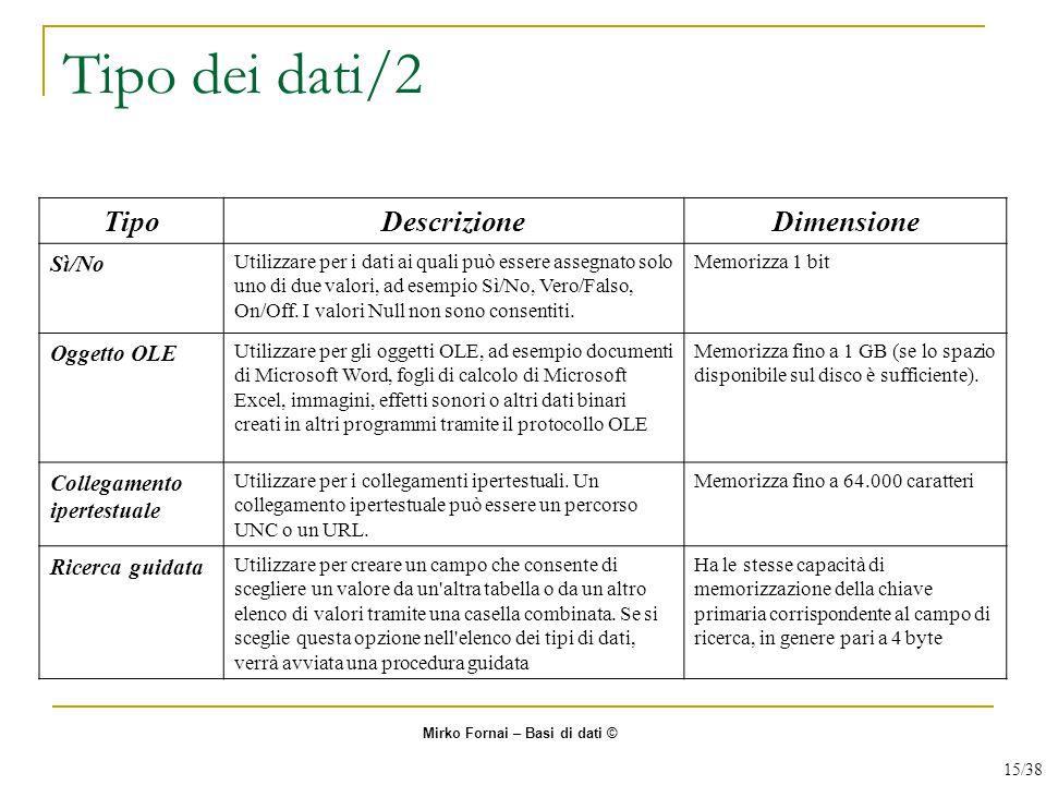 Tipo dei dati/2 Tipo Descrizione Dimensione Sì/No Oggetto OLE