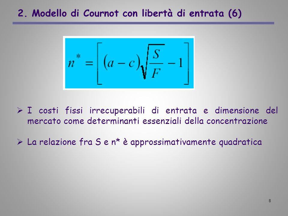 2. Modello di Cournot con libertà di entrata (6)