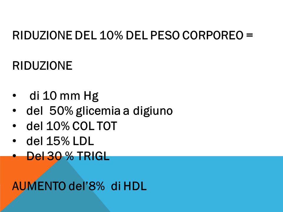RIDUZIONE DEL 10% DEL PESO CORPOREO =