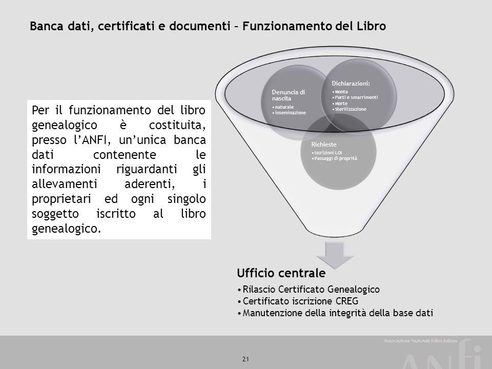 Banca dati, certificati e documenti – Funzionamento del Libro