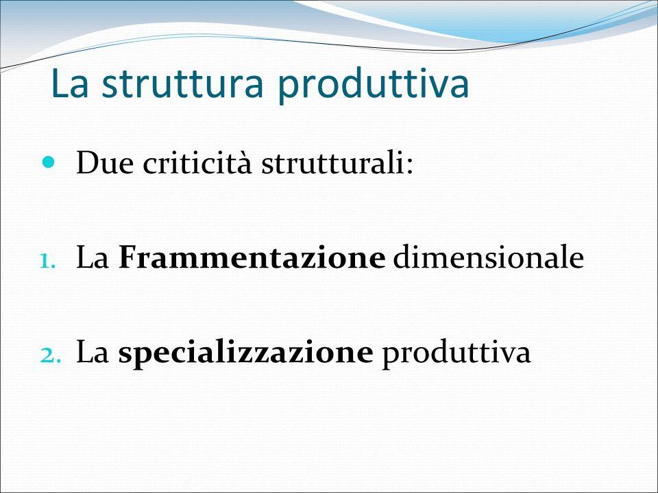 La struttura produttiva