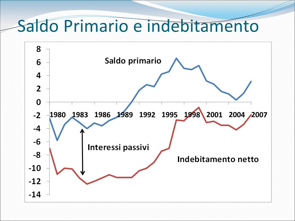 Saldo Primario e indebitamento