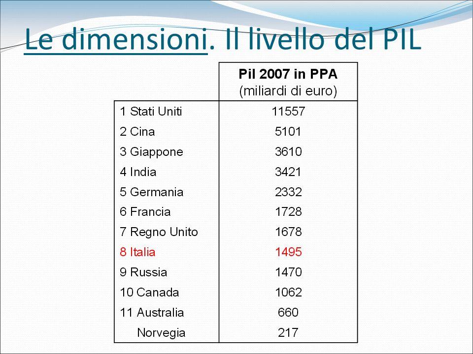Le dimensioni. Il livello del PIL