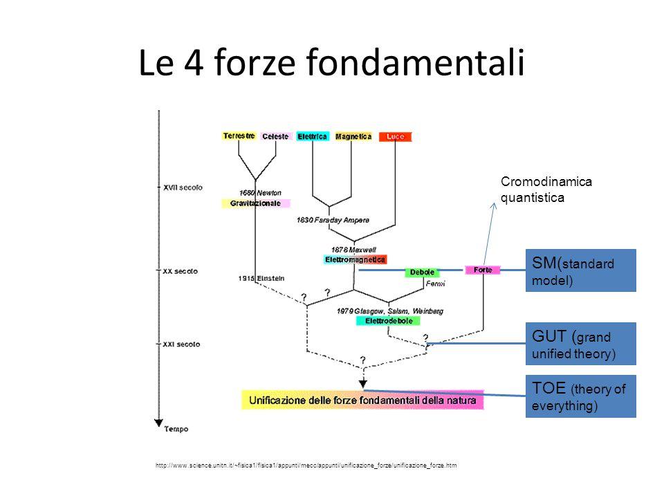 Le 4 forze fondamentali SM(standard model) GUT (grand unified theory)