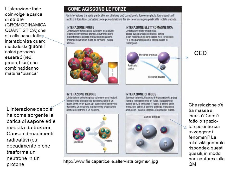 L'interazione forte coinvolge la carica di colore (CROMODINAMICA QUANTISTICA) che sta alla base delle interazioni tra quark mediate da gluoni. I colori possono essere 3 (red, green, blue) che combinati danno materia bianca