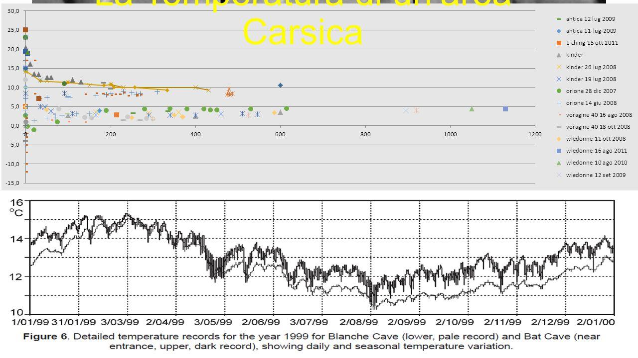 La Temperatura di un'area Carsica