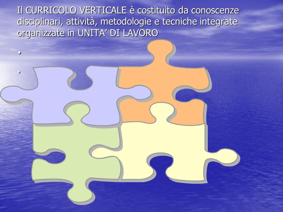 Il CURRICOLO VERTICALE è costituito da conoscenze disciplinari, attività, metodologie e tecniche integrate organizzate in UNITA' DI LAVORO .