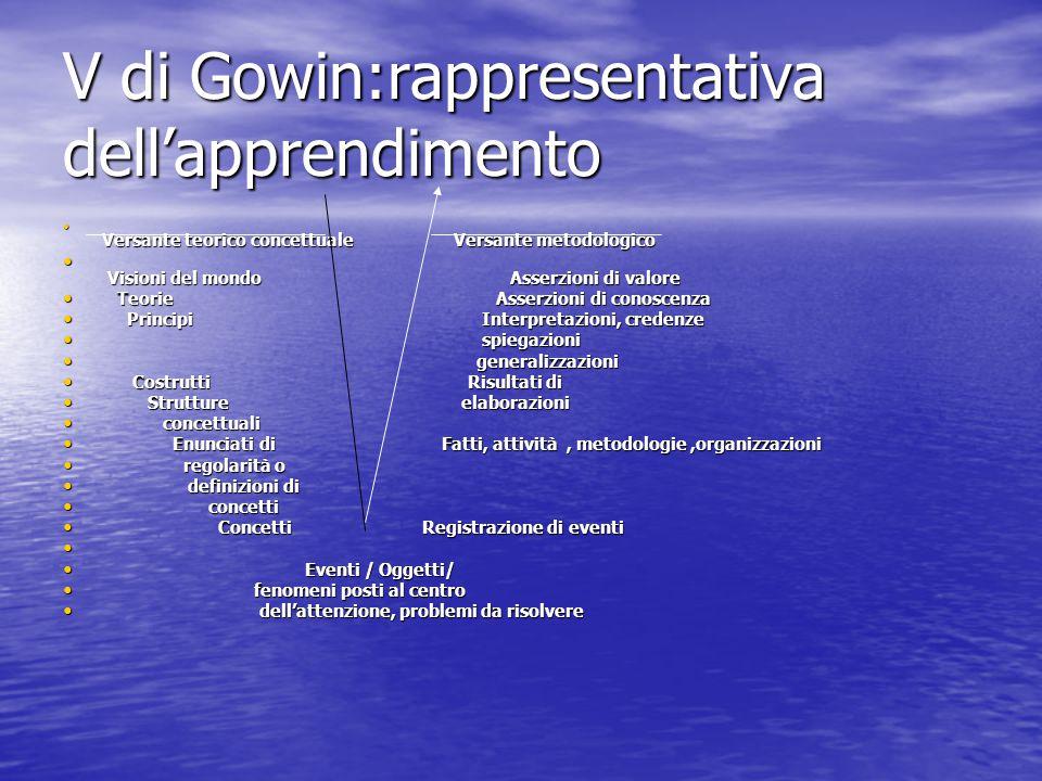 V di Gowin:rappresentativa dell'apprendimento