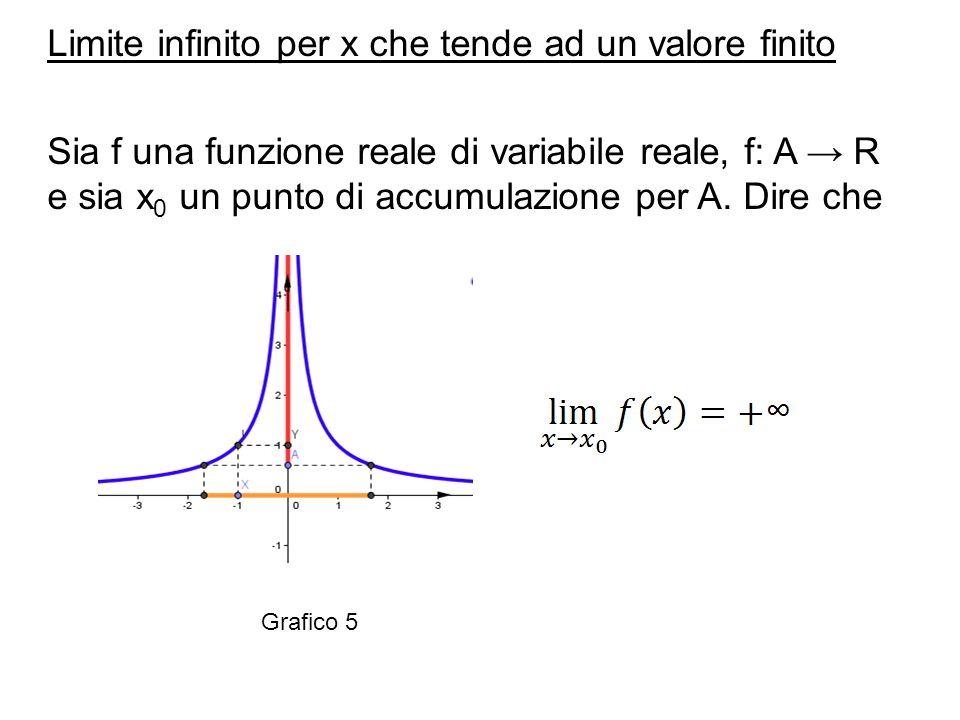 Limite infinito per x che tende ad un valore finito Sia f una funzione reale di variabile reale, f: A → R e sia x0 un punto di accumulazione per A. Dire che