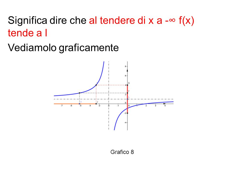 Significa dire che al tendere di x a -∞ f(x) tende a l Vediamolo graficamente
