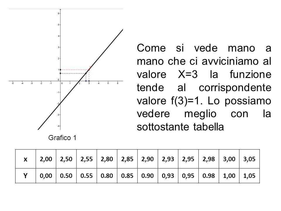 Come si vede mano a mano che ci avviciniamo al valore X=3 la funzione tende al corrispondente valore f(3)=1. Lo possiamo vedere meglio con la sottostante tabella