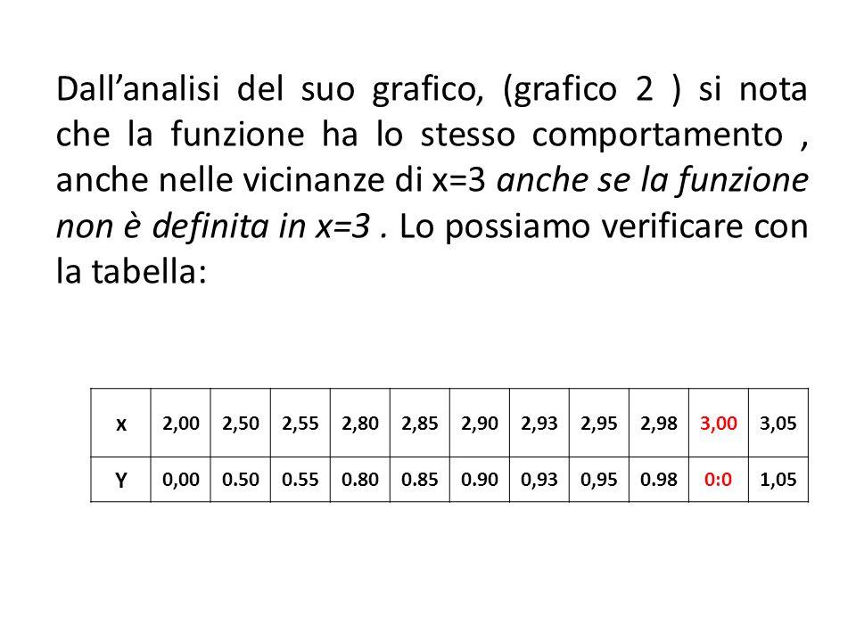 Dall'analisi del suo grafico, (grafico 2 ) si nota che la funzione ha lo stesso comportamento , anche nelle vicinanze di x=3 anche se la funzione non è definita in x=3 . Lo possiamo verificare con la tabella: