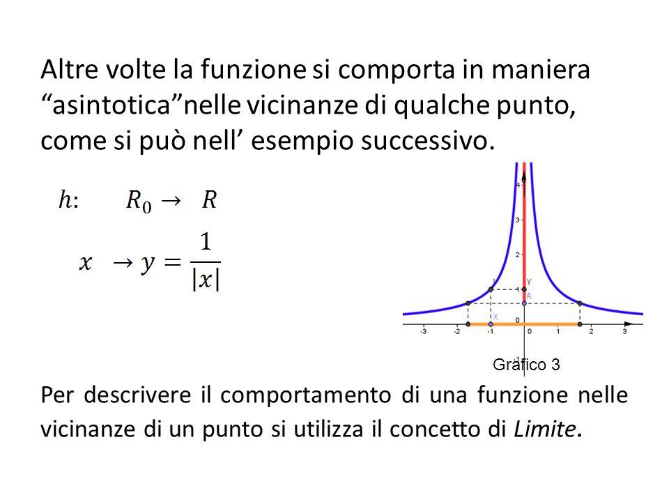 Altre volte la funzione si comporta in maniera asintotica nelle vicinanze di qualche punto, come si può nell' esempio successivo.