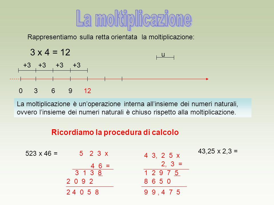 La moltiplicazione 3 x 4 = 12 Ricordiamo la procedura di calcolo