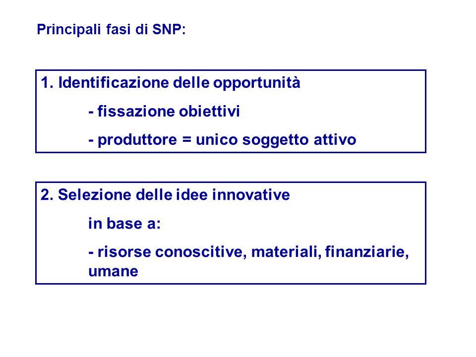 Identificazione delle opportunità - fissazione obiettivi