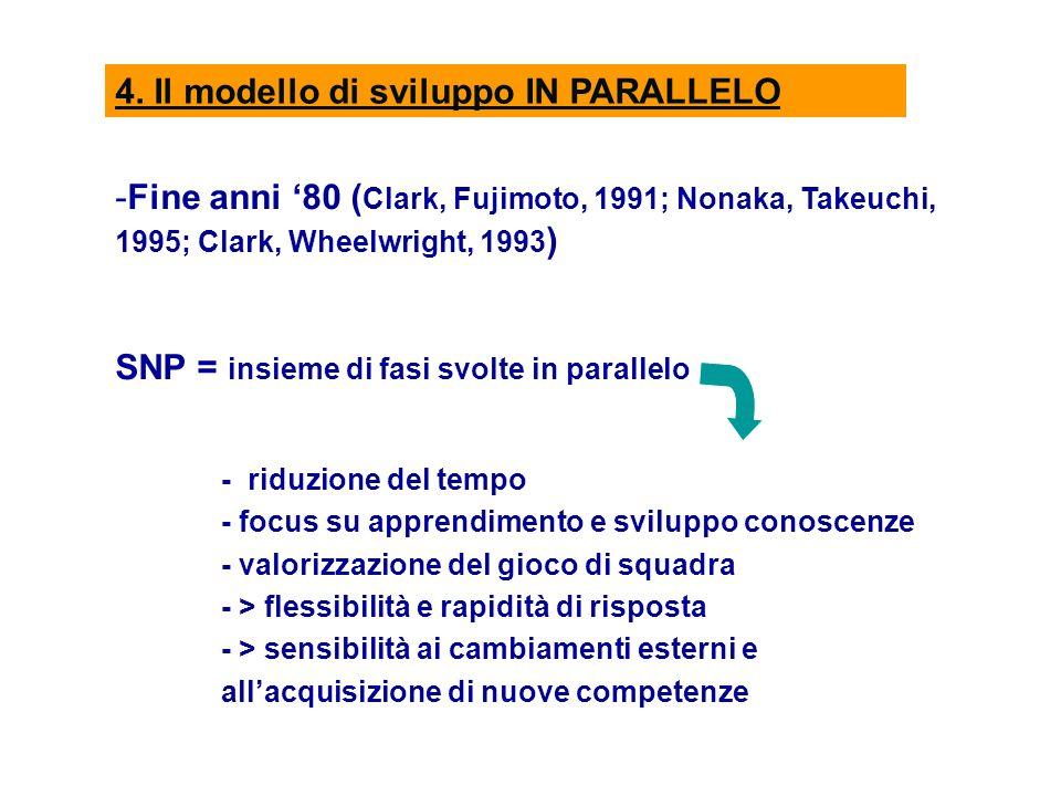 4. Il modello di sviluppo IN PARALLELO