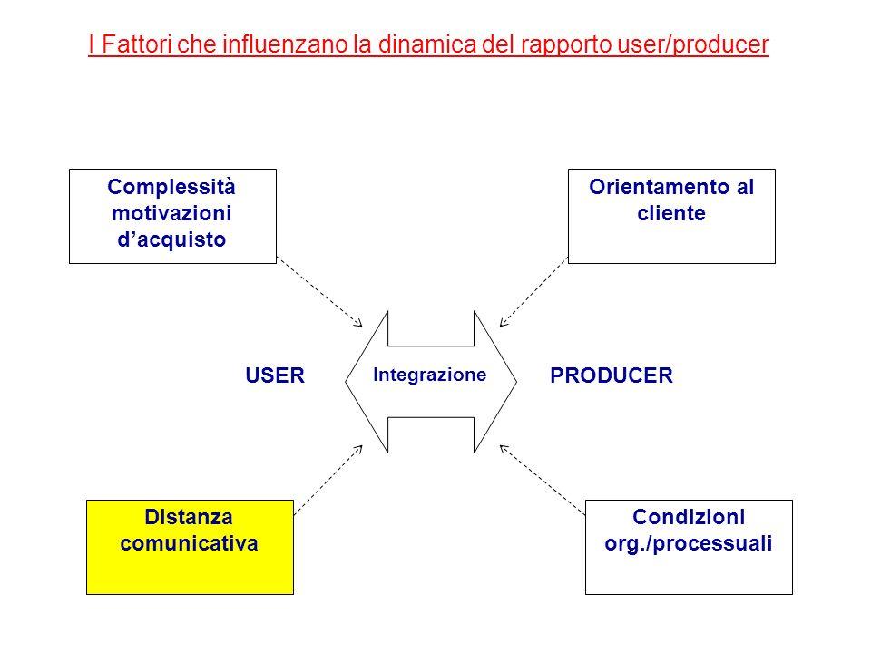 I Fattori che influenzano la dinamica del rapporto user/producer