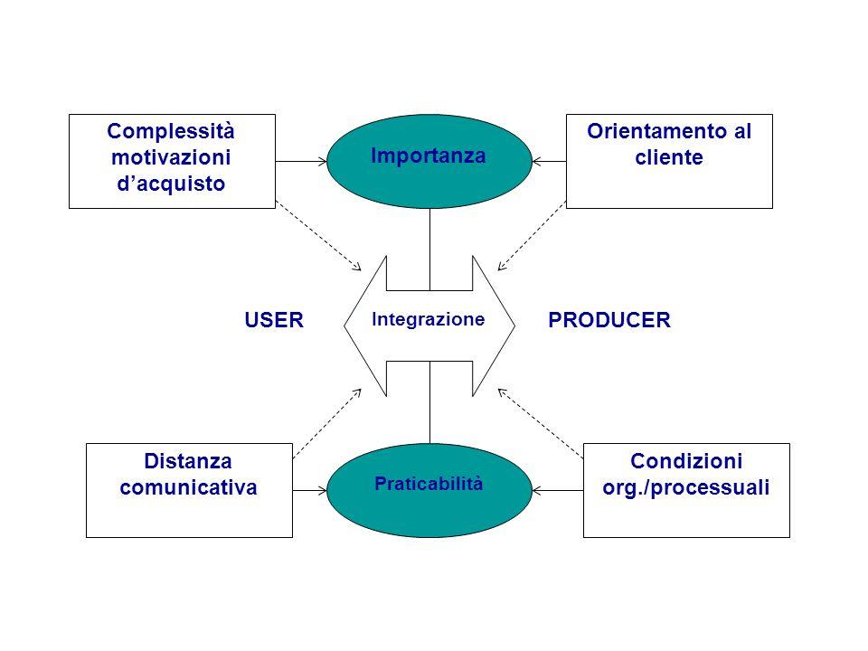 Complessità motivazioni d'acquisto Importanza Orientamento al cliente