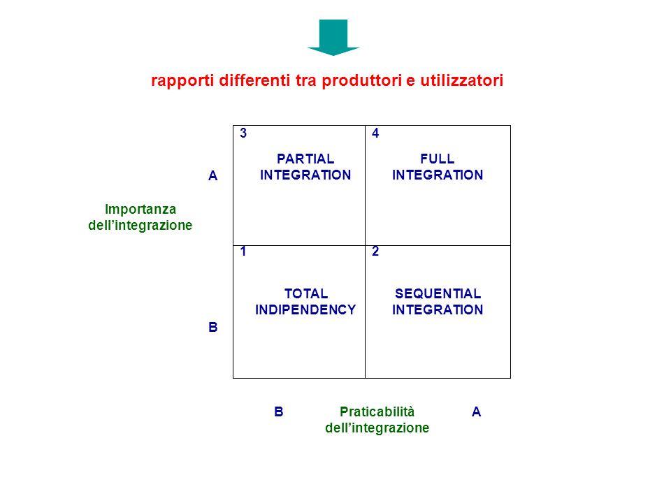 rapporti differenti tra produttori e utilizzatori