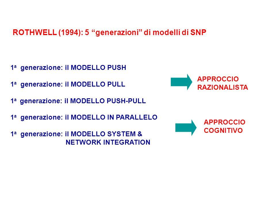 ROTHWELL (1994): 5 generazioni di modelli di SNP