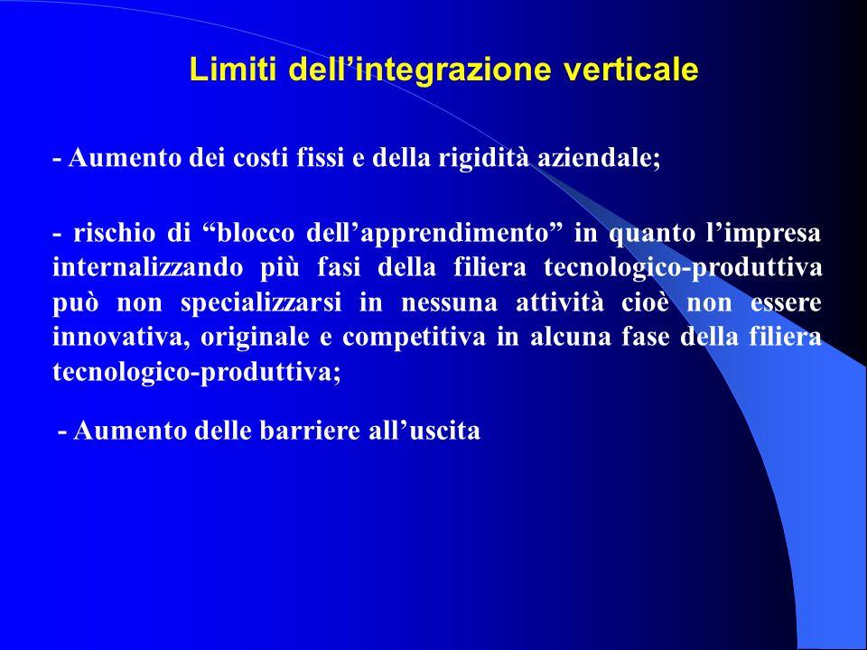 Limiti dell'integrazione verticale