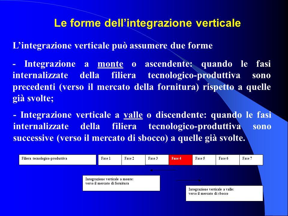 Le forme dell'integrazione verticale