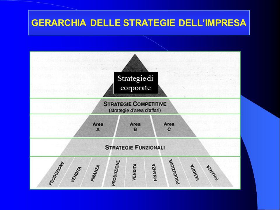 GERARCHIA DELLE STRATEGIE DELL'IMPRESA