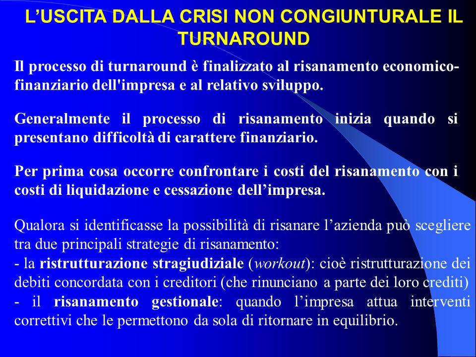 L'USCITA DALLA CRISI NON CONGIUNTURALE IL TURNAROUND